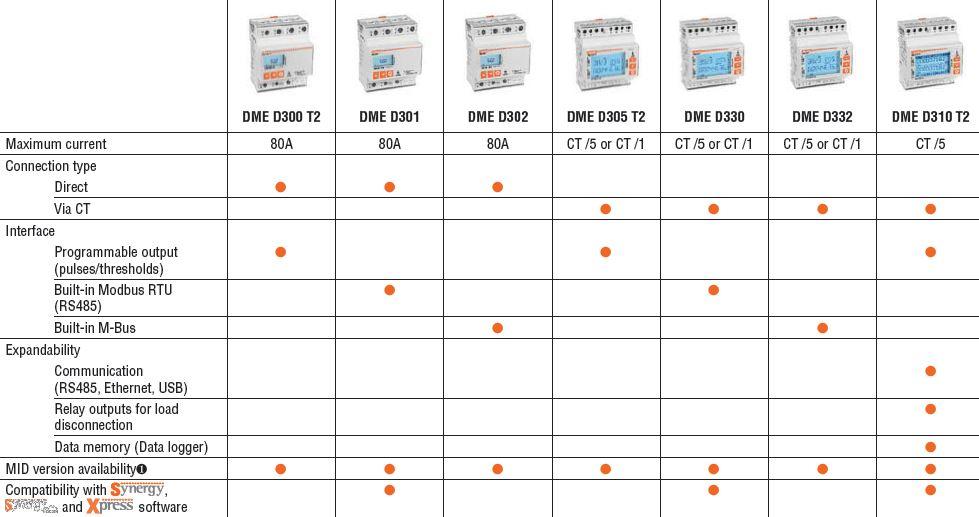 driefasige energiemeters
