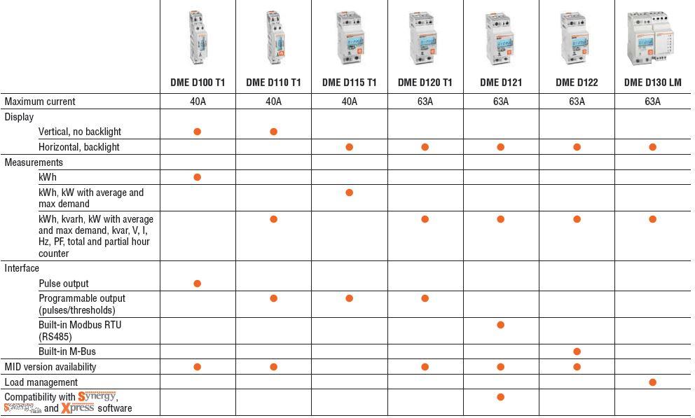 monofasige energiemeters